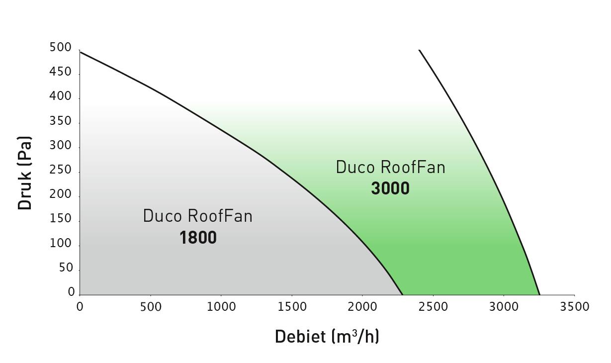 Duco RoofFan Afvoercapaciteit